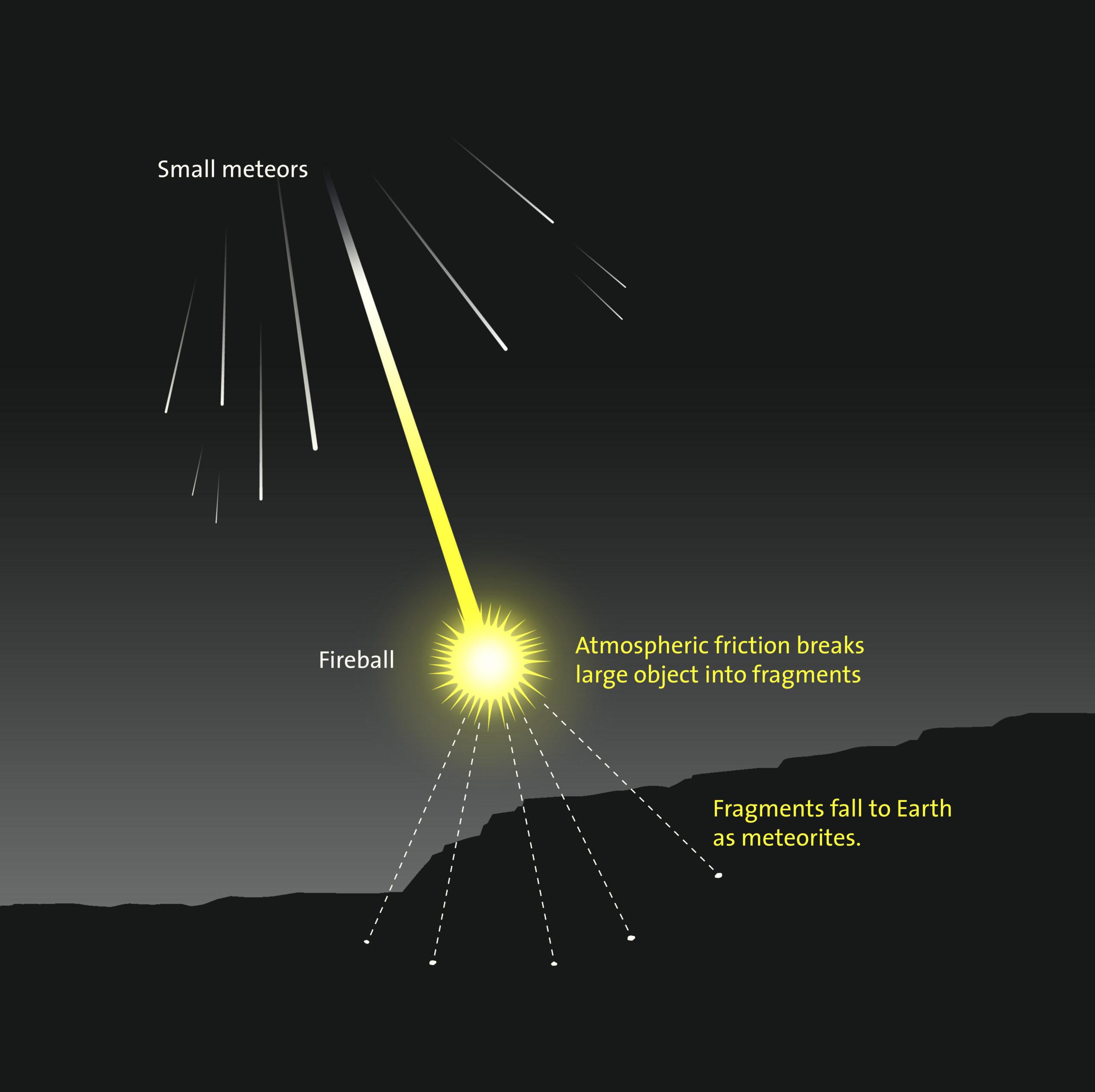 Meteor Descent Diagram